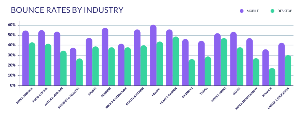 bounce-rates-by-industry