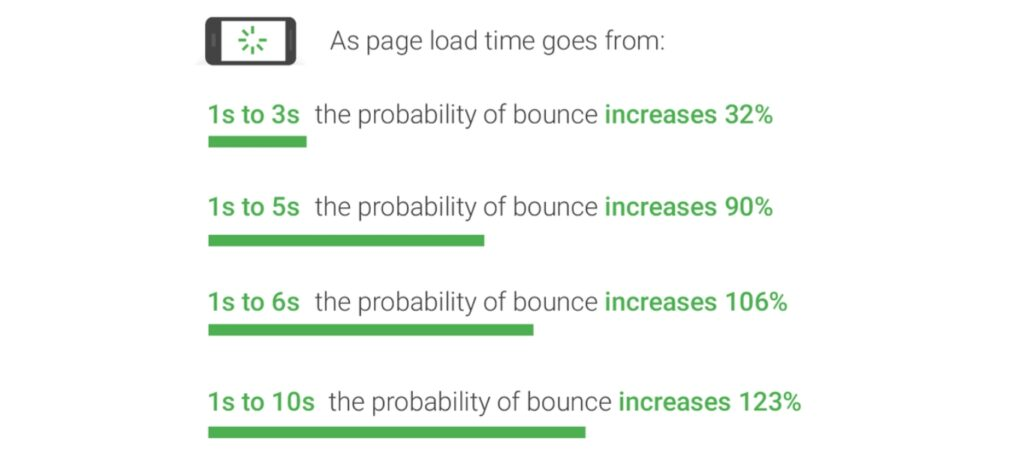 google-study-on-website-bounce-rate